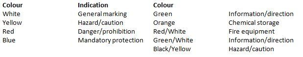 Proline Tape Colour Indication Chart